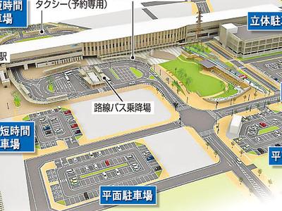 新高岡駅の平面駐車場無料化