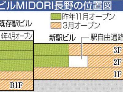 信州の味や名産、観光客に 長野駅ビル「MIDORI」全店舗判明
