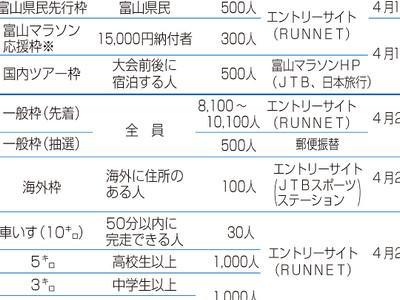 県民枠4月1日から募集 富山マラソン