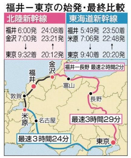福井―東京の始発・最終比較