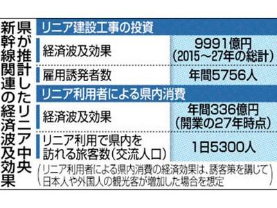 リニア消費効果、年336億円 県推計、県内訪問1日5300人