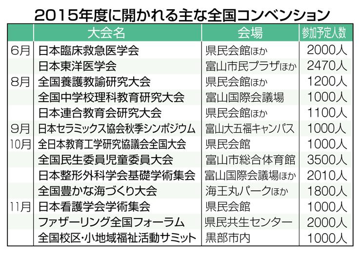 2015年度に富山県内で開かれる主な全国コンベンション