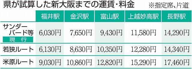 福井県が試算した新大阪までの運賃・料金
