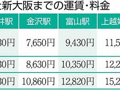 北陸新幹線は若狭ルートが割安 福井―新大阪間で料金試算