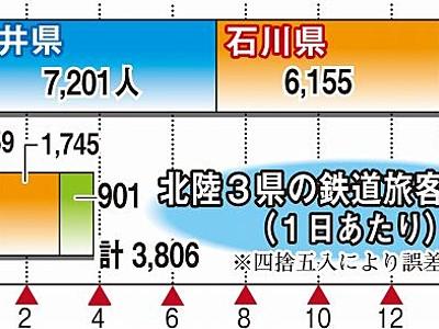 北陸―関西の移動は中京の4倍超 北陸新幹線ルートに影響も