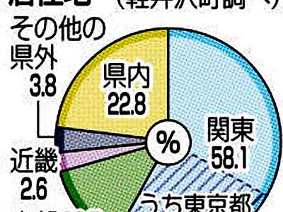 軽井沢、北陸の観光客増 今夏の「動向調査」町が結果まとめ