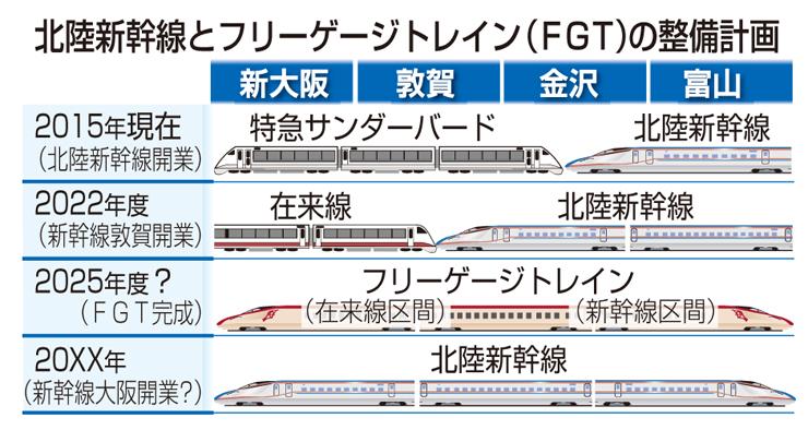 北陸新幹線とフリーゲージトレイン(FGT)の整備計画