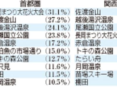 2大都市圏 「新潟に旅行したい」が7割 でも...