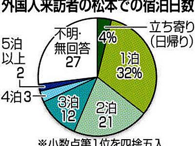 外国客、過半数が2泊以下 松本市、初の本格的な観光動向調査