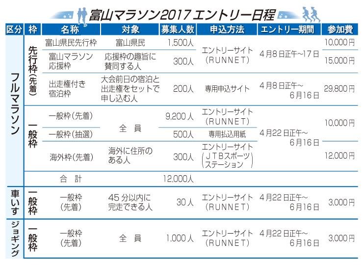 富山マラソン2017の日程