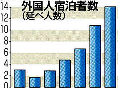 外国人宿泊者14万人 16年の松本市、過去最多