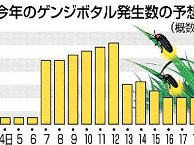 辰野のホタル、6月12日前後にピーク 祭りを前に予想発表