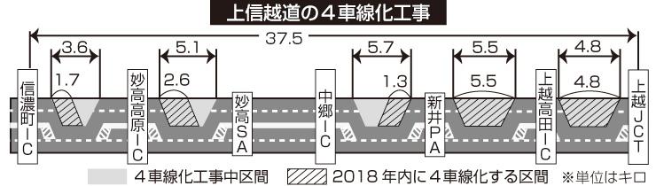 上信越道の4車線化工事
