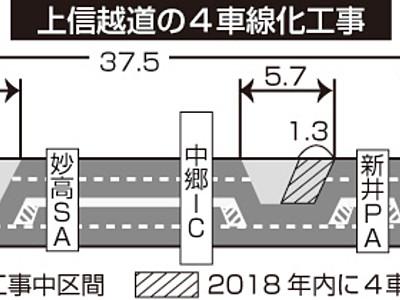上信越道信濃町IC-上越JCT 8割の区間年内4車線化