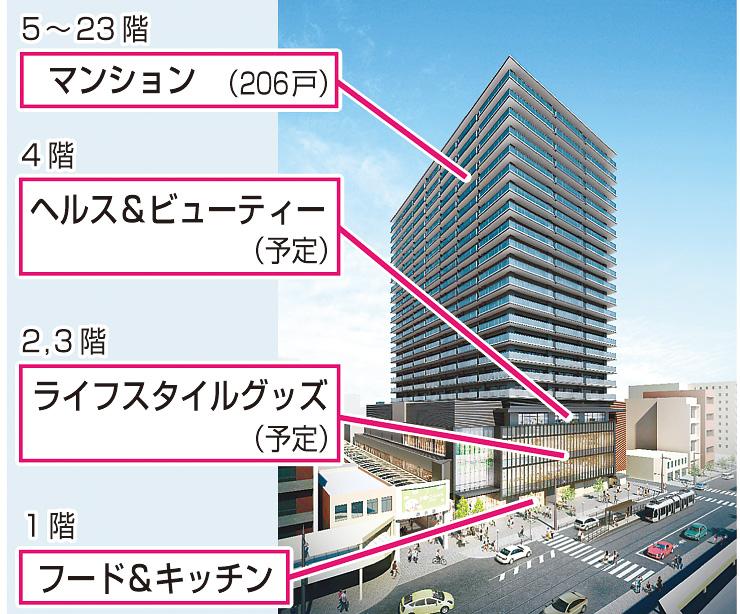 西武富山店跡に建設予定の複合ビル