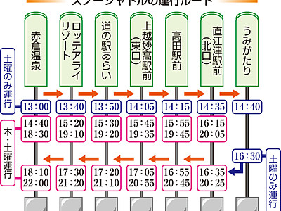 妙高市赤倉-上越市街地 シャトルバス試験10日始動