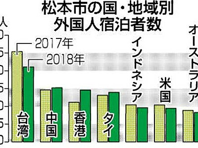 松本訪問の外国人宿泊者 台湾が17年に続き最多