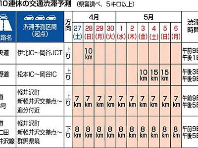 10連休、軽井沢は連日渋滞 県警予測