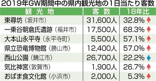 2019年GW期間中の福井県内観光地の1日当たり客数