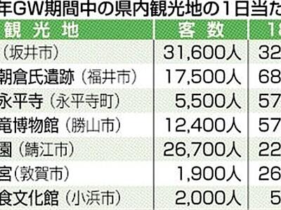 福井県内GW観光客激増 朝倉氏遺跡や恐竜博物館
