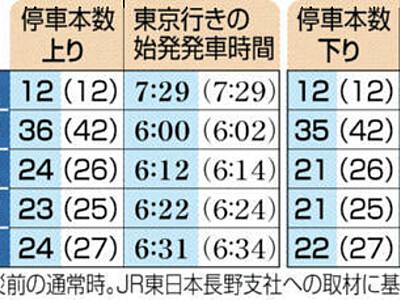 東京―長野「あさま」11本減 25日以降の北陸新幹線